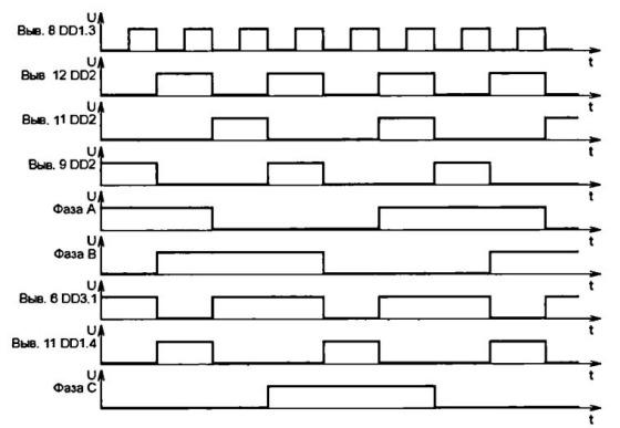 Временные диаграммы на некоторых выводах микросхем