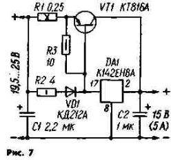 Значительно меньше этот недостаток проявляется в СН по схеме на рис. 7. Если исходить из того, что напряжение на эмиттерном переходе транзистора VT1 и прямое напряжение диода VD1 примерно одинаковы, то распределение тока между микросхемой DA1 и регулирующим транзистором зависит от отношения значений сопротивления резисторов R2 и R1. При малом выходном токе падение напряжения на резисторе R2 и диоде VD1 мало, поэтому транзистор VT1 закрыт и работает только микросхема. По мере увеличения выходного тока это падение напряжения возрастает, и когда оно достигает 0,6...0,7 В, транзистор начинает открываться, и все большая часть тока начинает течь через него. При этом микросхема поддерживает выходное напряжение на уровне, определяемом ее типом: при увеличении напряжения ее регулирующий элемент закрывается, снижая тем самым протекающий через нее ток, и падение напряжения на цепи R2VD2 уменьшается. В результате падение напряжения на регулирующем транзисторе VT1 возрастает и выходное напряжение понижается. Если же напряжение на выходе СН увеличивается, процесс регулирования протекает в противоположном направлении. Введение в эмиттерную цепь транзистора VT1 резистора R1, повышающего устойчивость работы СН (он предотвращает его самовозбуждение) требует увеличения входного напряжения. В то же время, чем больше сопротивление этого резистора, тем меньше ток срабатывания по перегрузке зависит от параметров транзистора VT1 и диода VD1. Однако с увеличением сопротивления резистора возрастает рассеиваемая на нем мощность, в результате чего снижается КПД и ухудшается тепловой режим устройства.