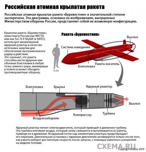 «Буревестник» или Схема крылатой ракеты с ядерной энергетической силовой установкой